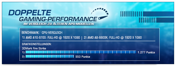 100% mehr Gaming Power